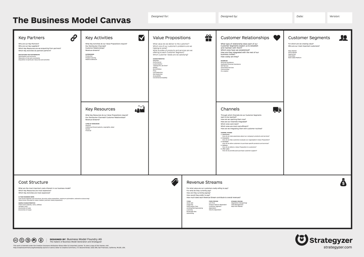 model ondernemingsplan Business Model Canvas: ondernemingsplan op 1 A4   Open Coffee Haren model ondernemingsplan
